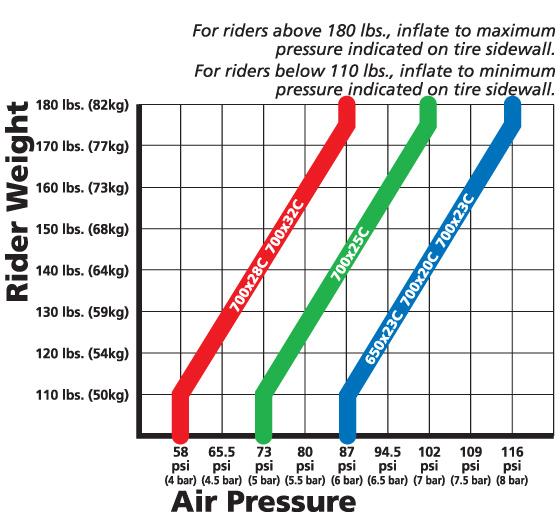 Correct Tire Pressure Triathlon Forum Slowtwitch Forums